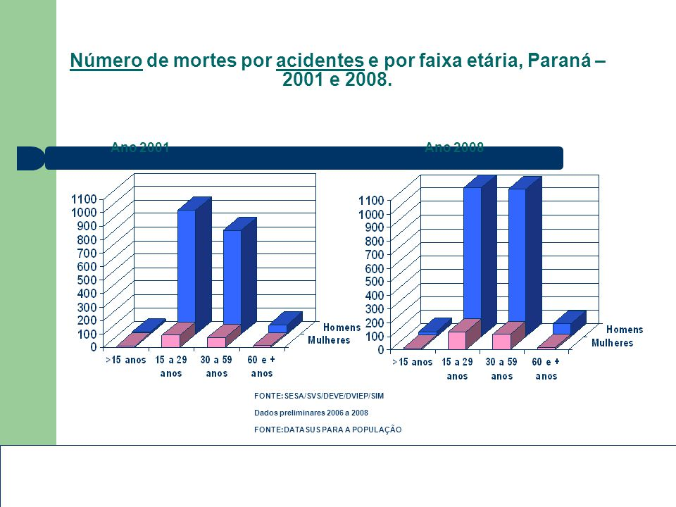 Número de mortes por acidentes e por faixa etária, Paraná – 2001 e 2008.