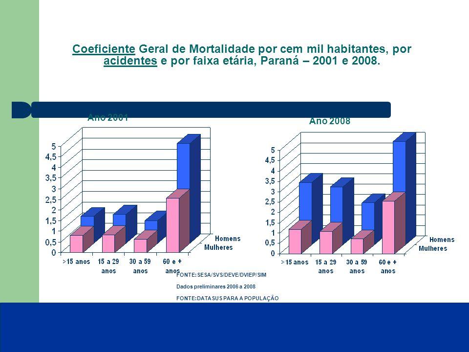 Coeficiente Geral de Mortalidade por cem mil habitantes, por acidentes e por faixa etária, Paraná – 2001 e 2008.