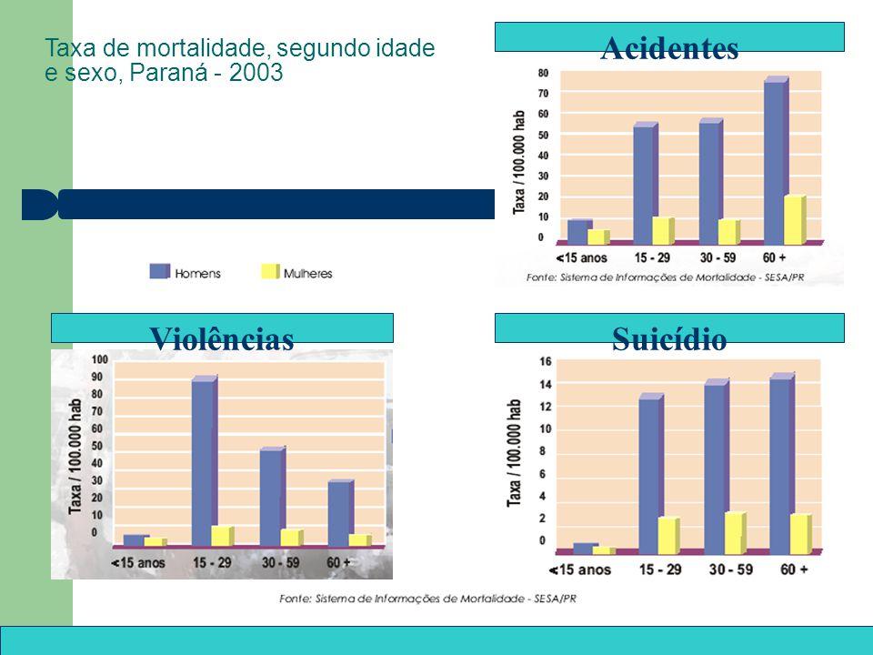 Acidentes Violências Suicídio