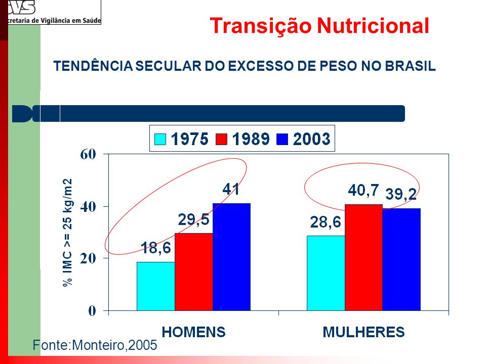 Transição Nutricional