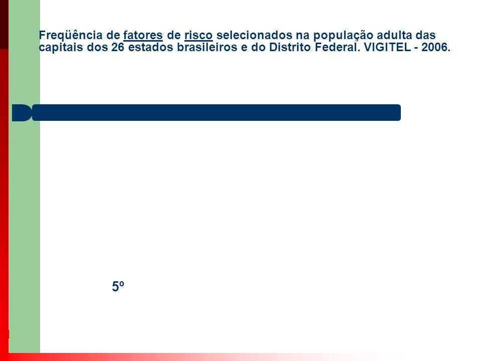 Freqüência de fatores de risco selecionados na população adulta das capitais dos 26 estados brasileiros e do Distrito Federal. VIGITEL - 2006.