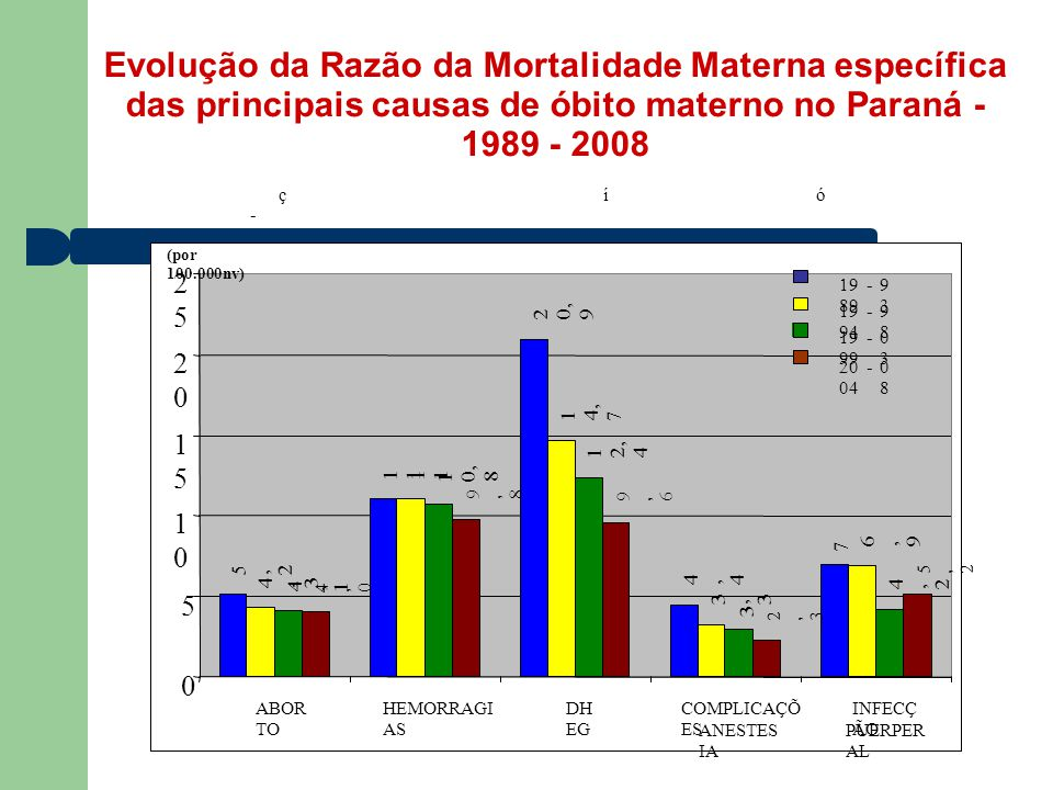 Evolução da Razão da Mortalidade Materna específica das principais causas de óbito materno no Paraná -1989 - 2008