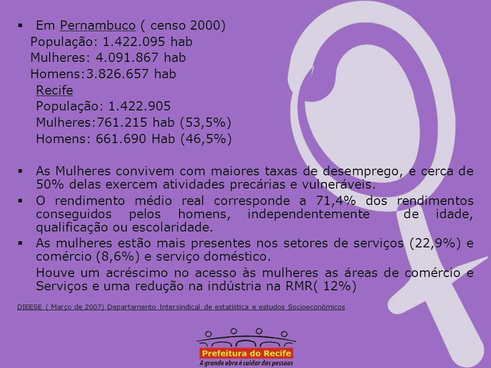 Em Pernambuco ( censo 2000) População: 1.422.095 hab
