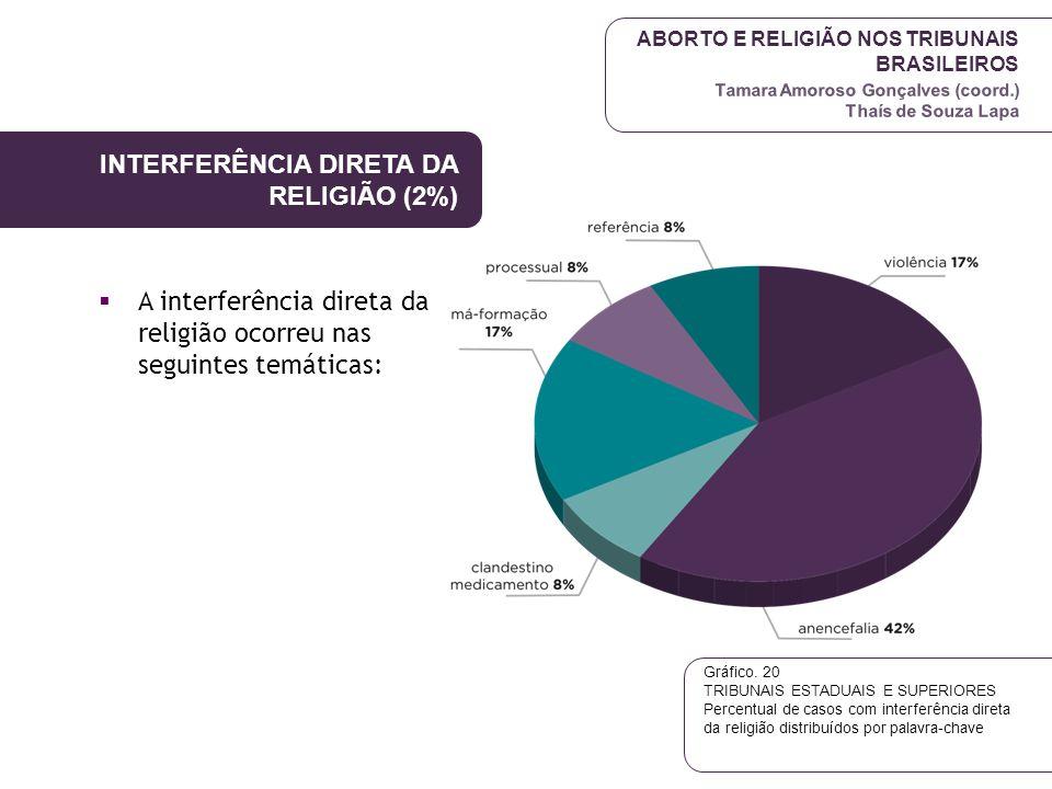 INTERFERÊNCIA DIRETA DA RELIGIÃO (2%)