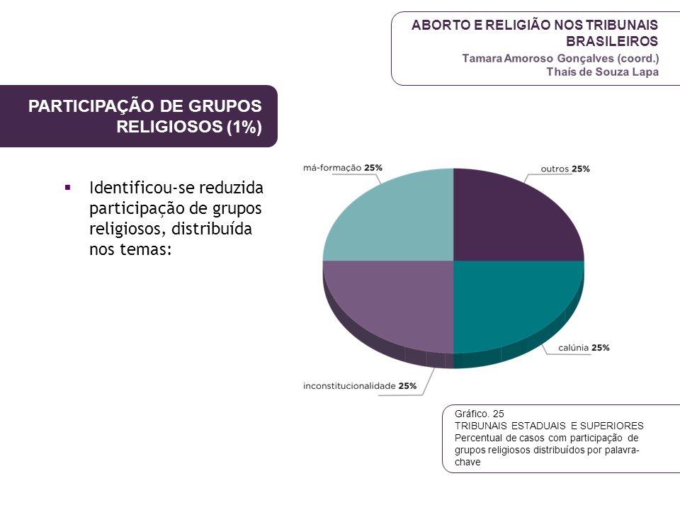 PARTICIPAÇÃO DE GRUPOS RELIGIOSOS (1%)