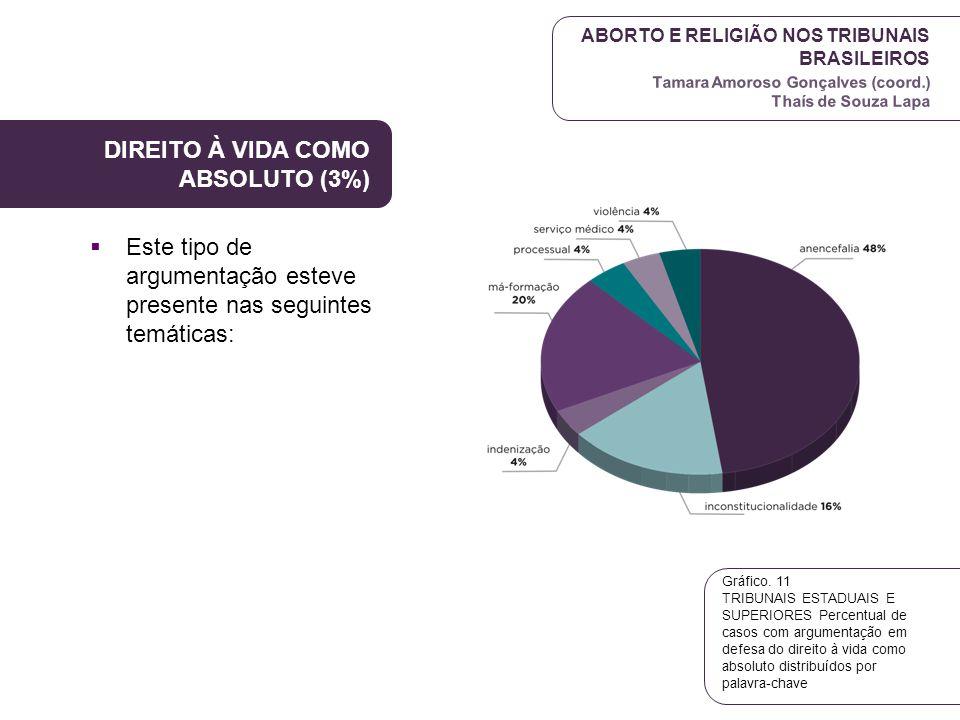 DIREITO À VIDA COMO ABSOLUTO (3%)