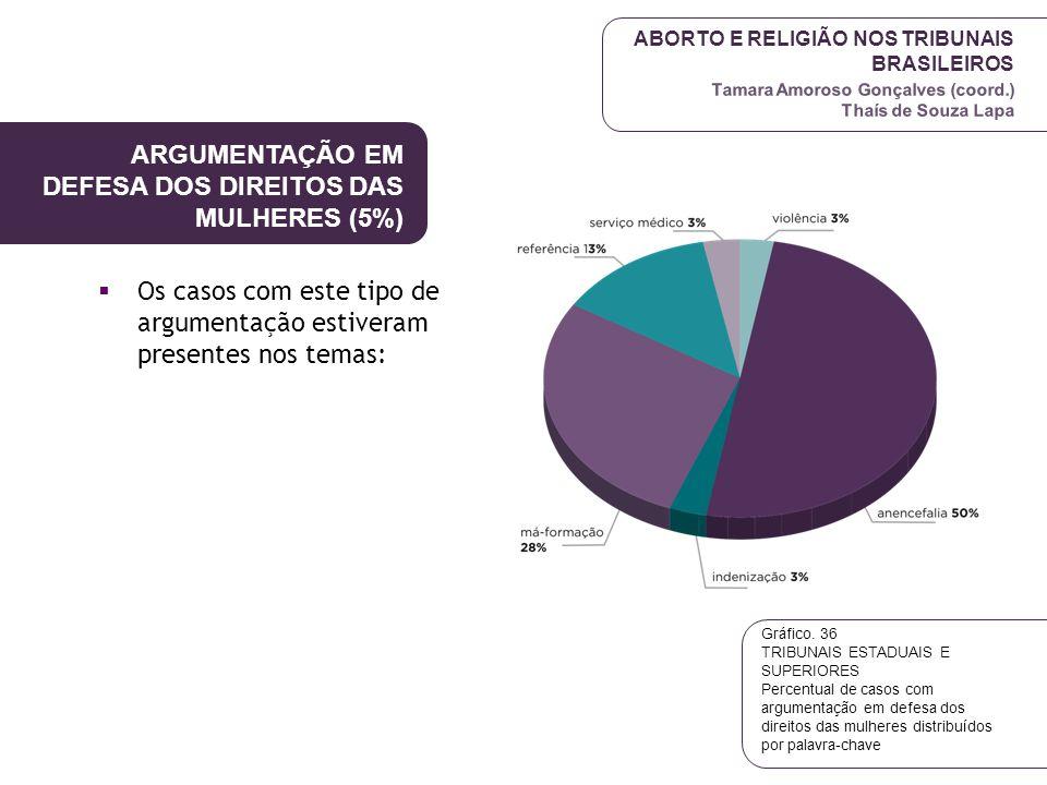 ARGUMENTAÇÃO EM DEFESA DOS DIREITOS DAS MULHERES (5%)