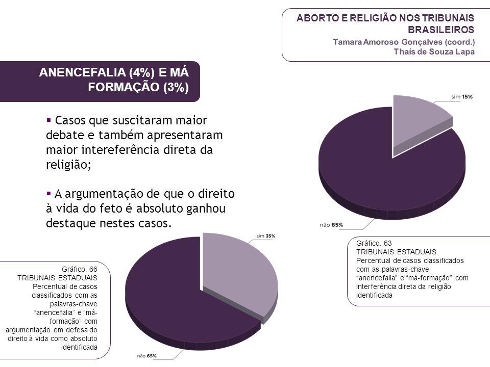 ANENCEFALIA (4%) E MÁ FORMAÇÃO (3%)