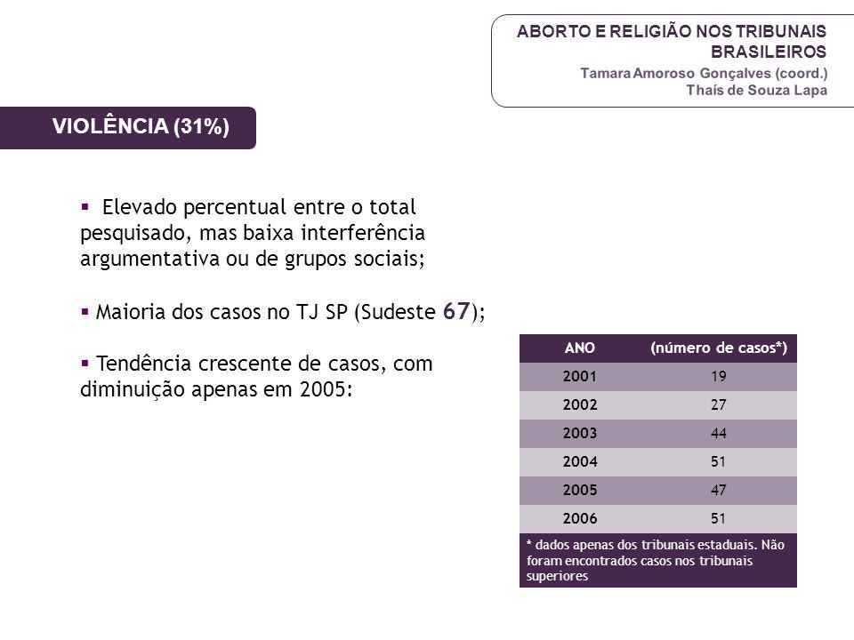 Maioria dos casos no TJ SP (Sudeste 67);