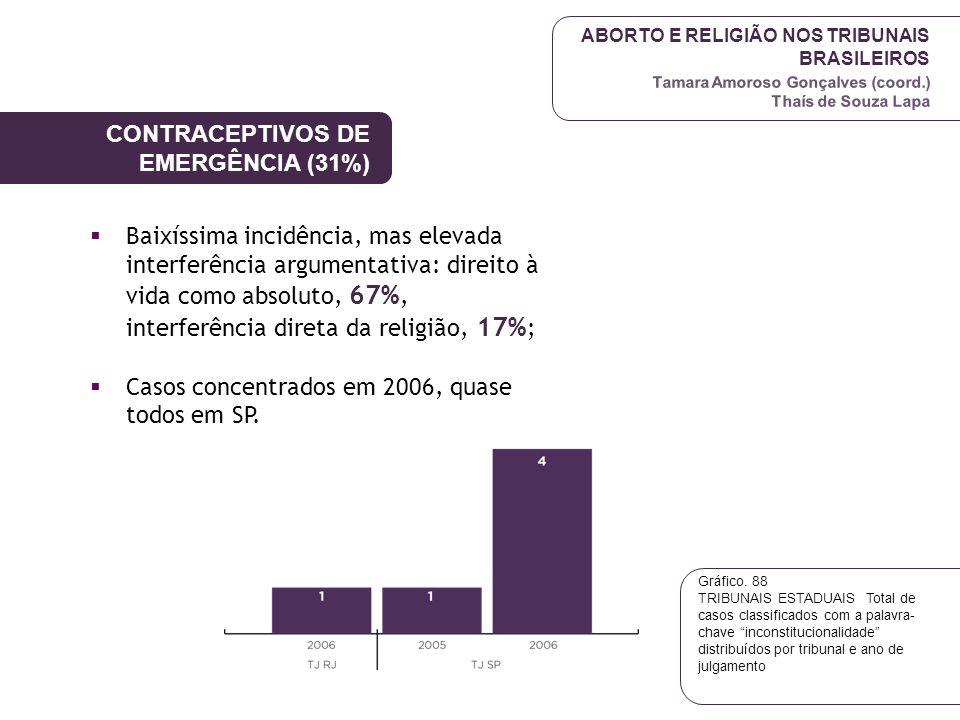 CONTRACEPTIVOS DE EMERGÊNCIA (31%)
