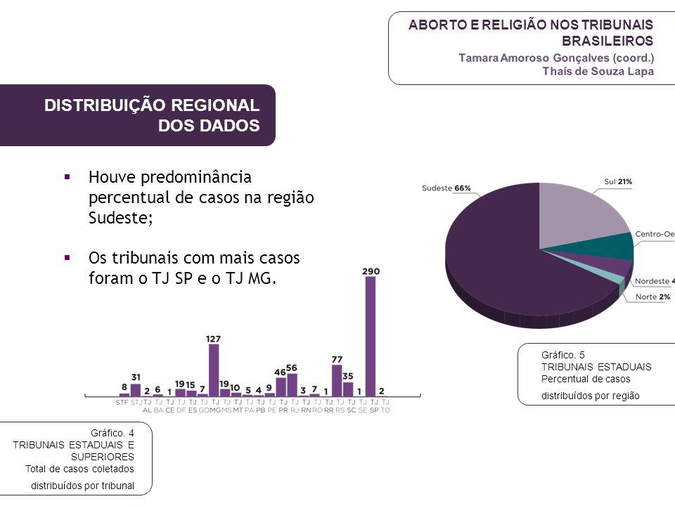 DISTRIBUIÇÃO REGIONAL DOS DADOS
