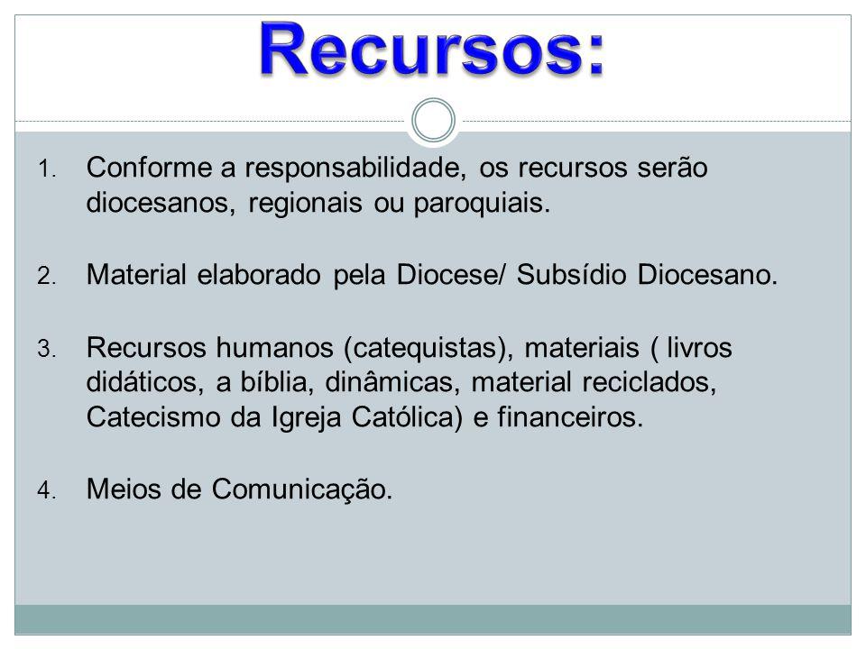 Recursos: Conforme a responsabilidade, os recursos serão diocesanos, regionais ou paroquiais. Material elaborado pela Diocese/ Subsídio Diocesano.