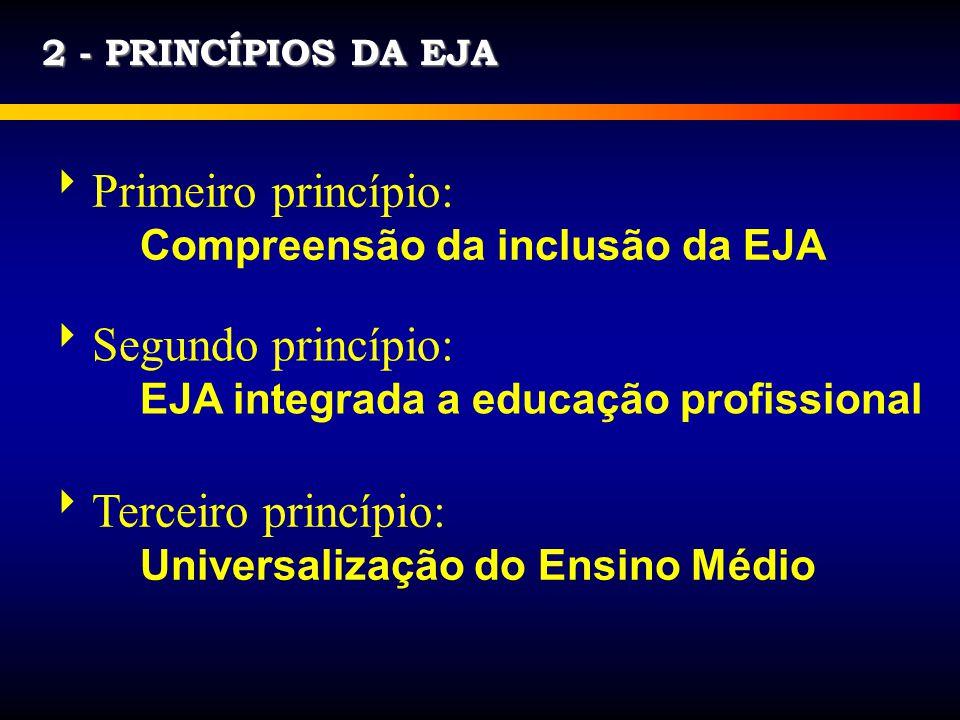 Primeiro princípio: Segundo princípio: Terceiro princípio: