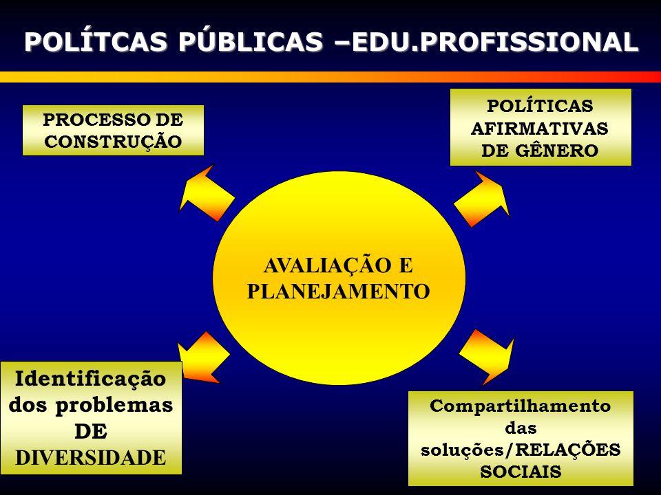 POLÍTCAS PÚBLICAS –EDU.PROFISSIONAL