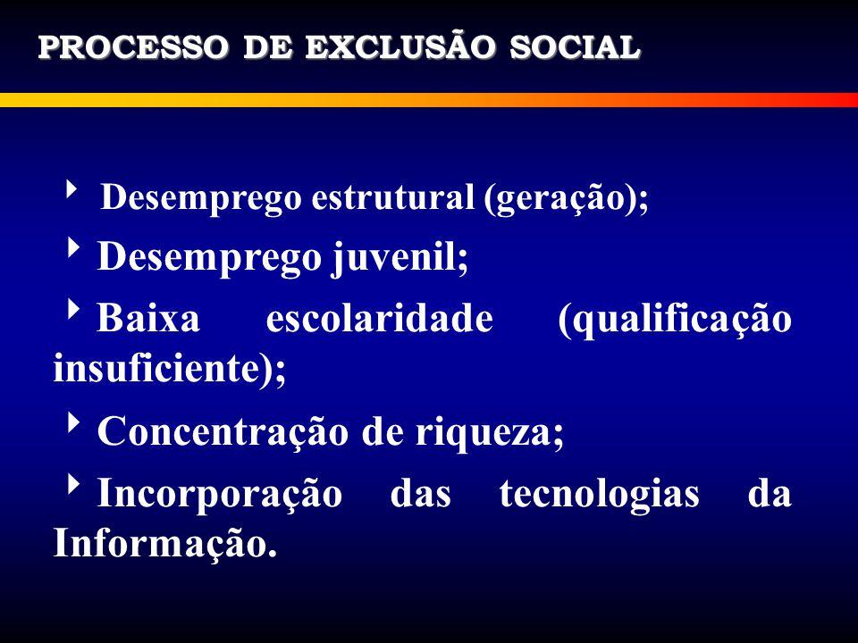 Baixa escolaridade (qualificação insuficiente);