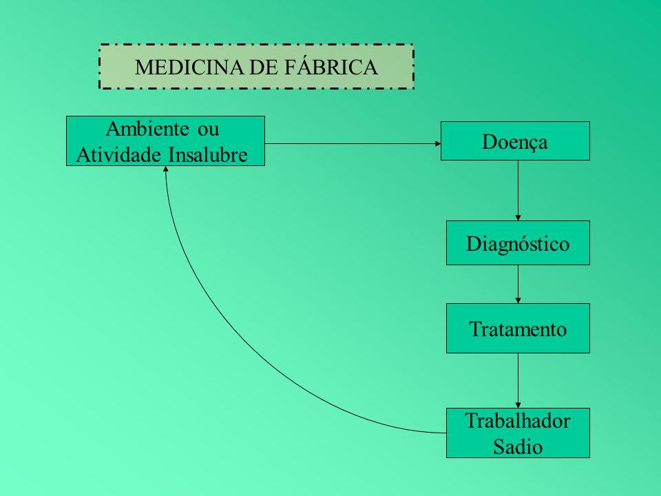 MEDICINA DE FÁBRICA Ambiente ou Atividade Insalubre Doença Diagnóstico Tratamento Trabalhador Sadio