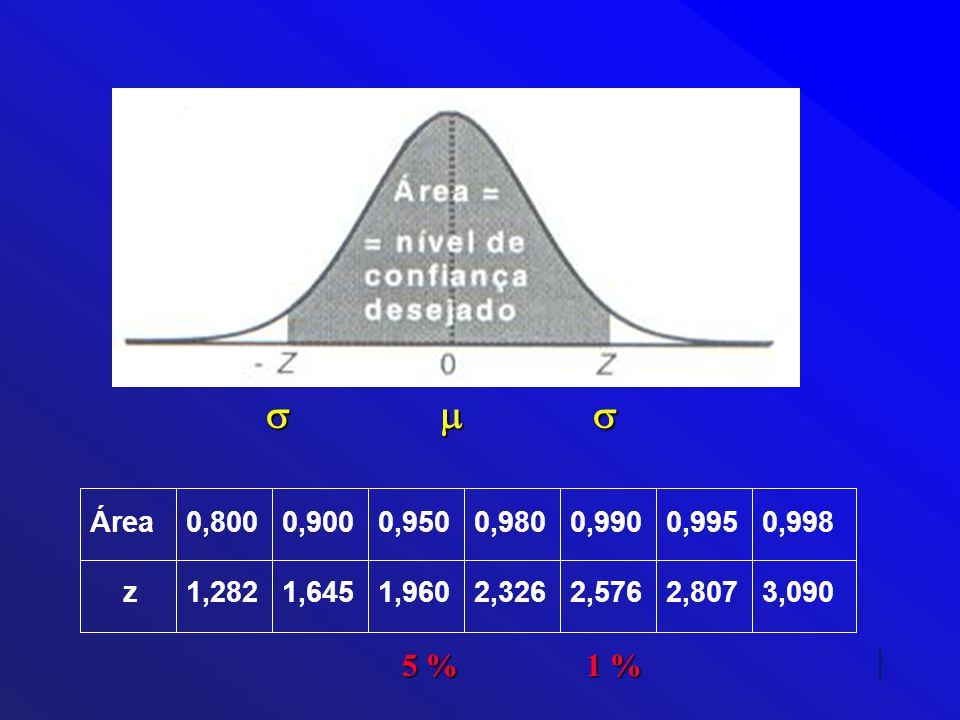 s m s Área 0,800 0,900 0,950 0,980 0,990 0,995 0,998. z 1,282 1,645 1,960 2,326 2,576 2,807 3,090.