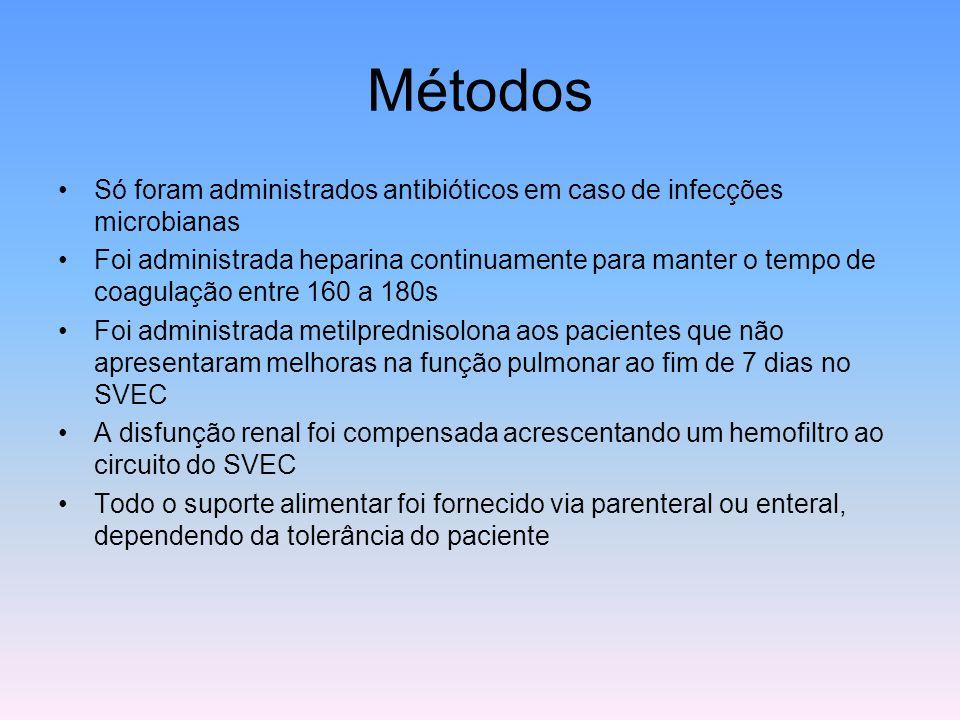 Métodos Só foram administrados antibióticos em caso de infecções microbianas.