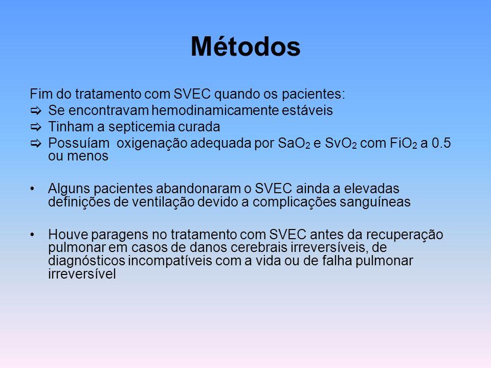 Métodos Fim do tratamento com SVEC quando os pacientes: