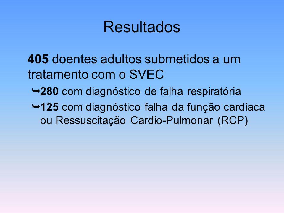 Resultados 405 doentes adultos submetidos a um tratamento com o SVEC