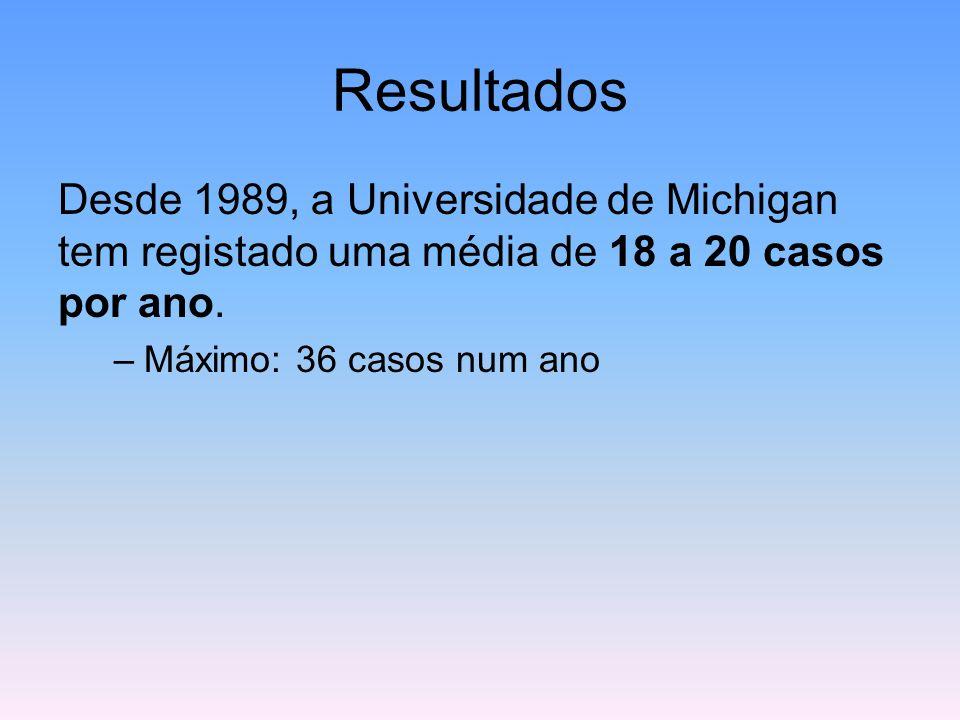 Resultados Desde 1989, a Universidade de Michigan tem registado uma média de 18 a 20 casos por ano.
