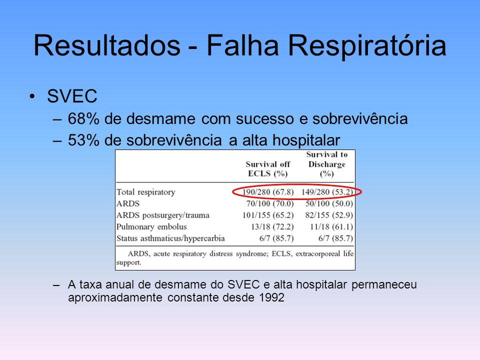 Resultados - Falha Respiratória