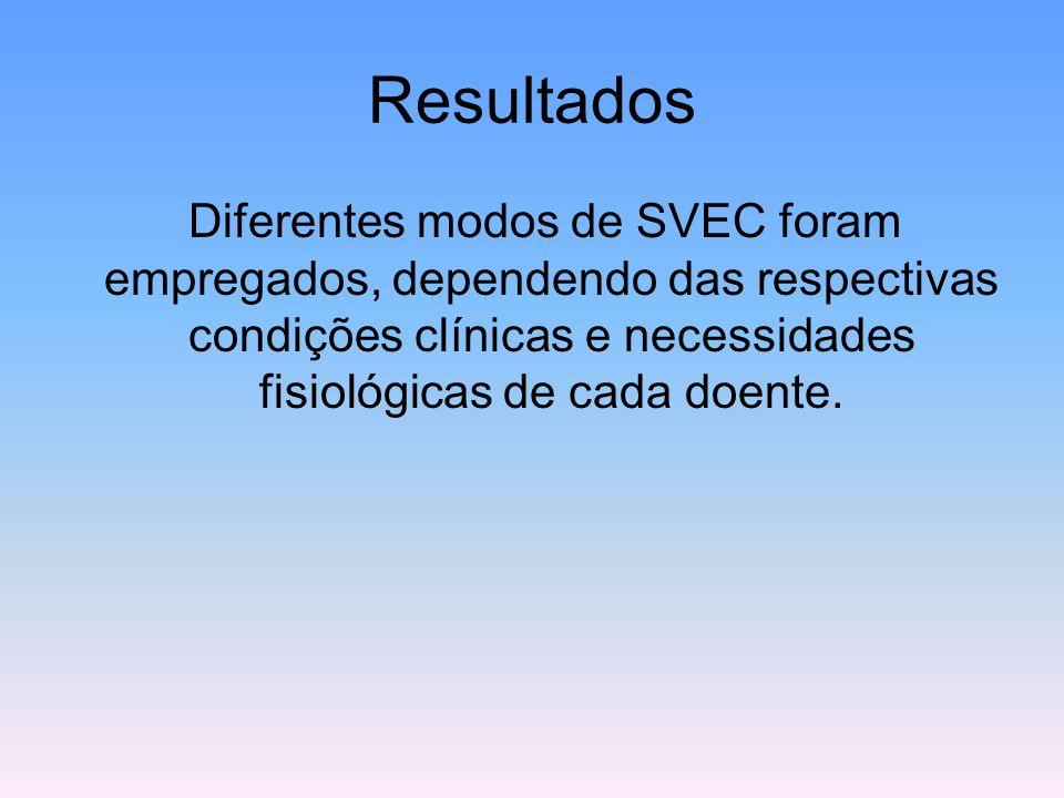 Resultados Diferentes modos de SVEC foram empregados, dependendo das respectivas condições clínicas e necessidades fisiológicas de cada doente.
