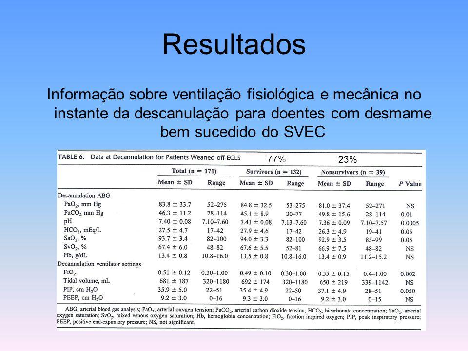 Resultados Informação sobre ventilação fisiológica e mecânica no instante da descanulação para doentes com desmame bem sucedido do SVEC.