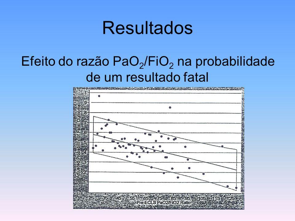 Efeito do razão PaO2/FiO2 na probabilidade de um resultado fatal