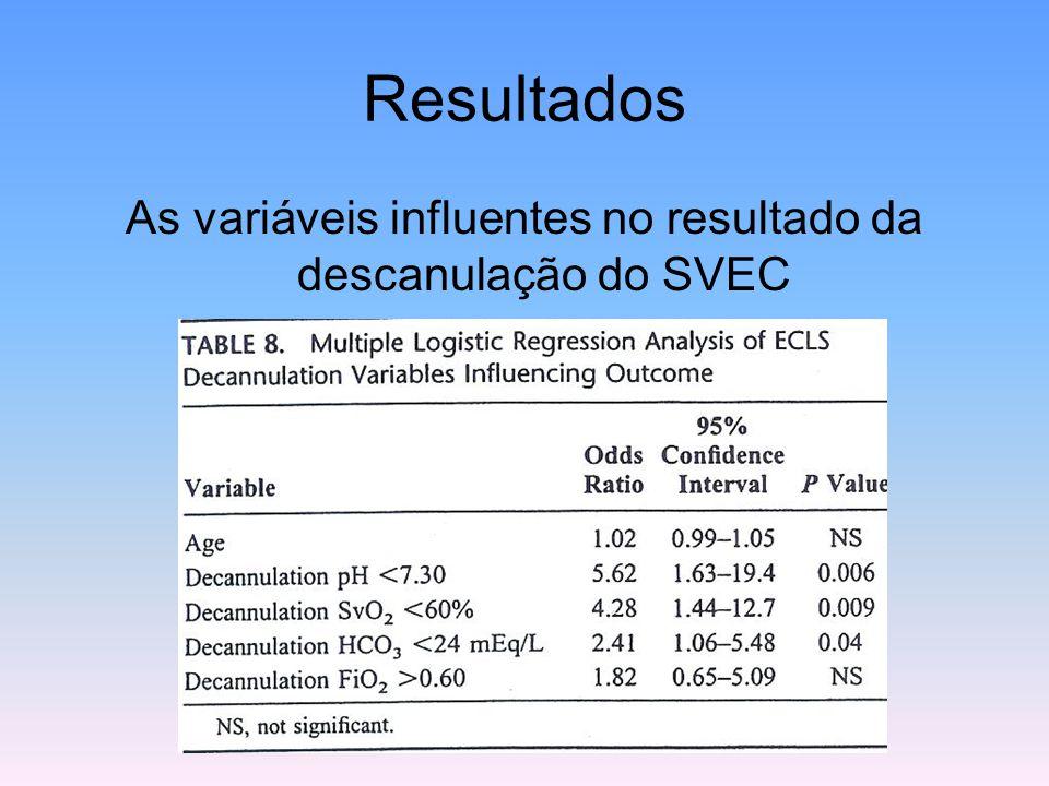 As variáveis influentes no resultado da descanulação do SVEC