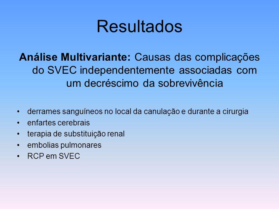 Resultados Análise Multivariante: Causas das complicações do SVEC independentemente associadas com um decréscimo da sobrevivência.