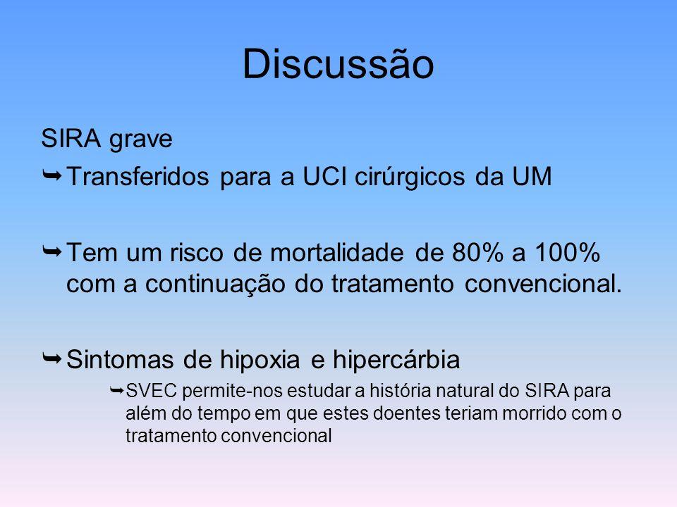 Discussão SIRA grave Transferidos para a UCI cirúrgicos da UM