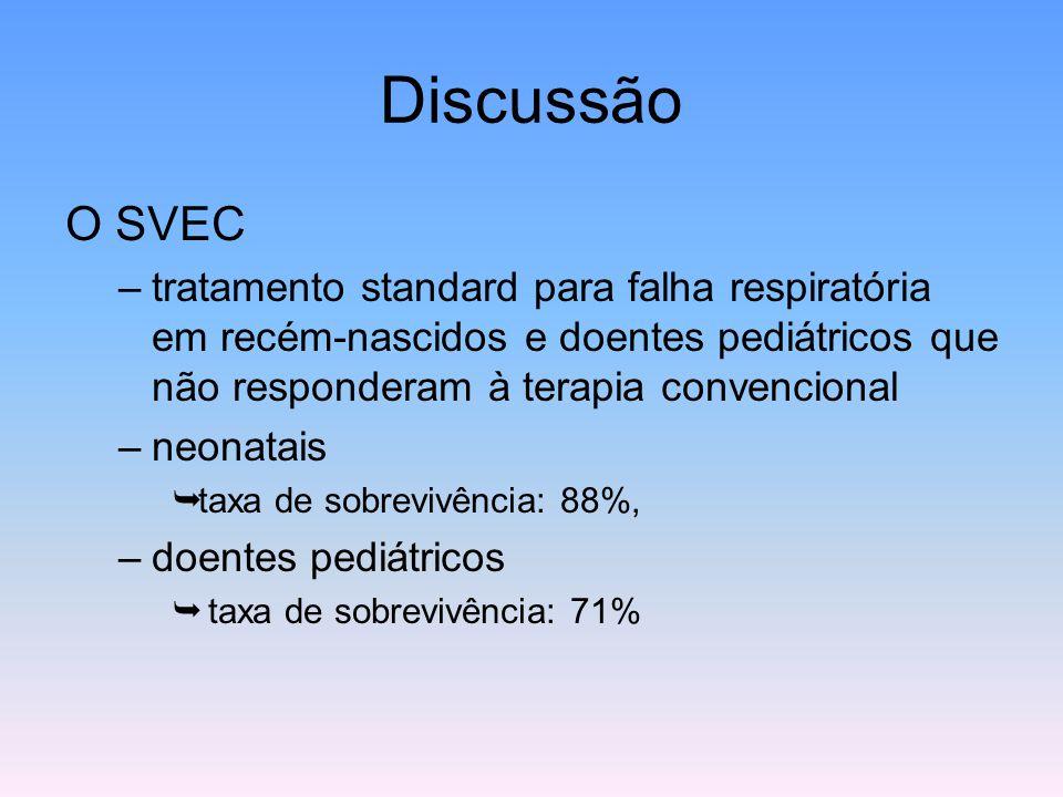 Discussão O SVEC. tratamento standard para falha respiratória em recém-nascidos e doentes pediátricos que não responderam à terapia convencional.