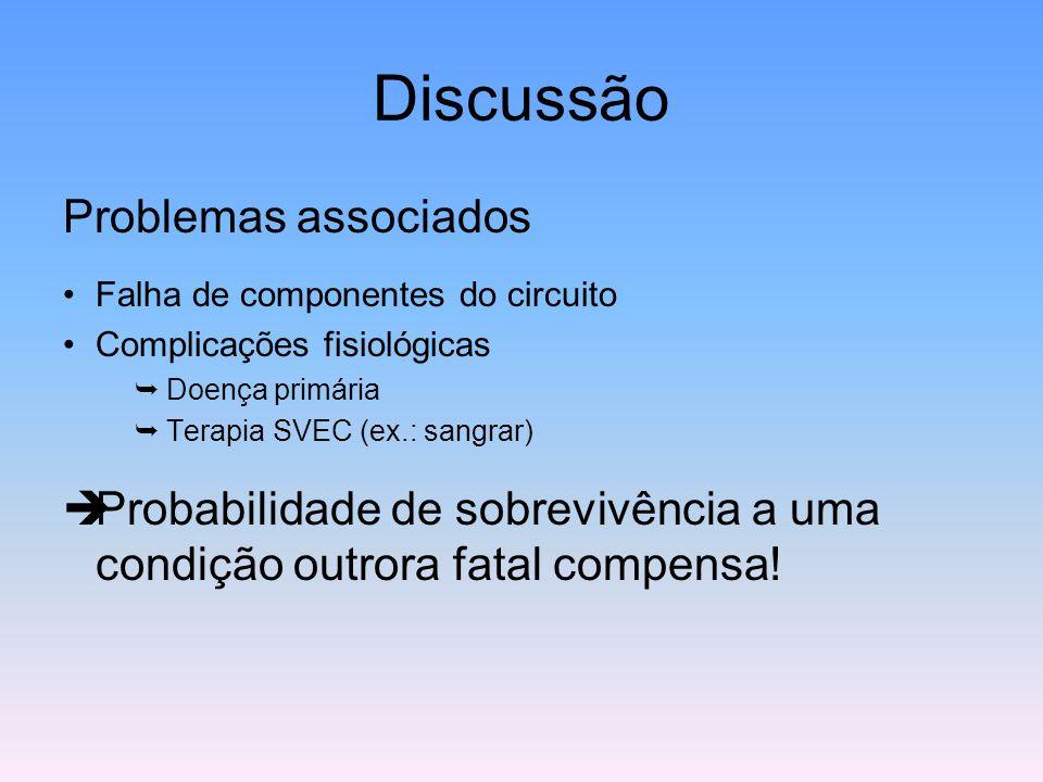 Discussão Problemas associados