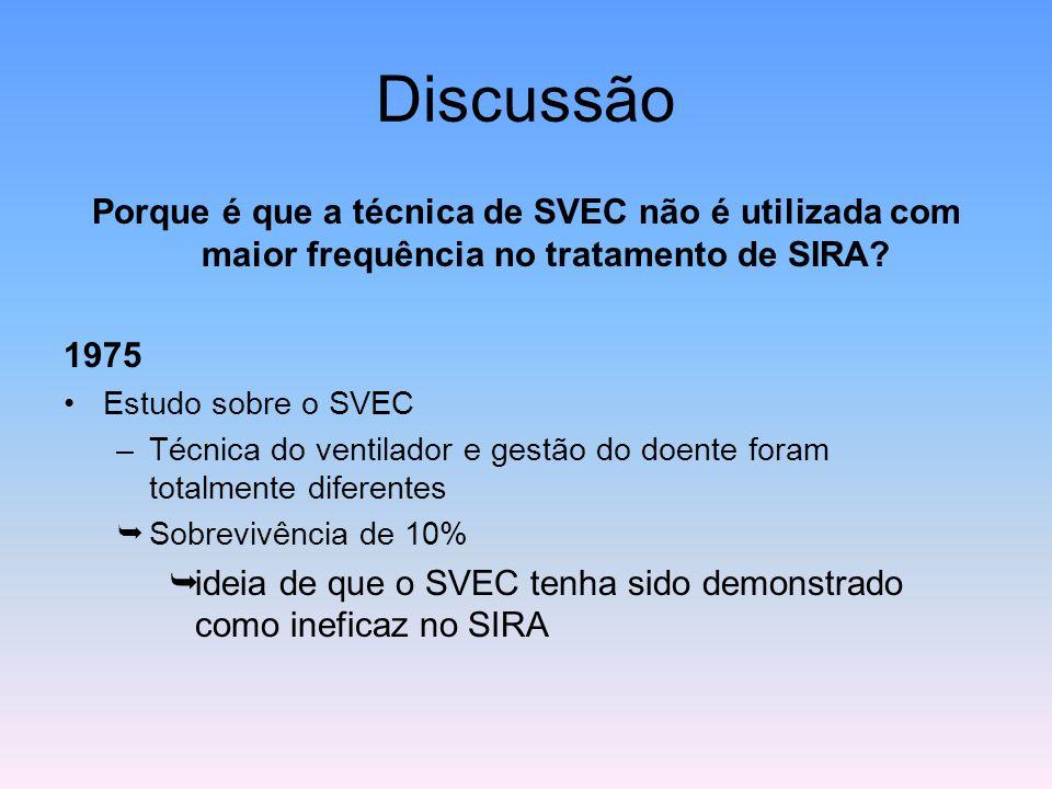 Discussão Porque é que a técnica de SVEC não é utilizada com maior frequência no tratamento de SIRA