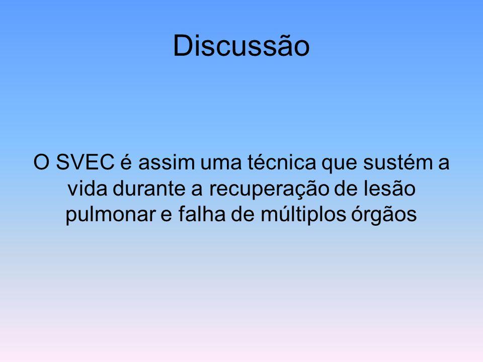 Discussão O SVEC é assim uma técnica que sustém a vida durante a recuperação de lesão pulmonar e falha de múltiplos órgãos.
