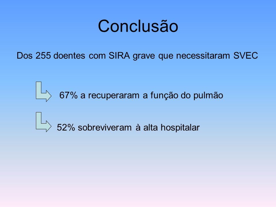Conclusão Dos 255 doentes com SIRA grave que necessitaram SVEC