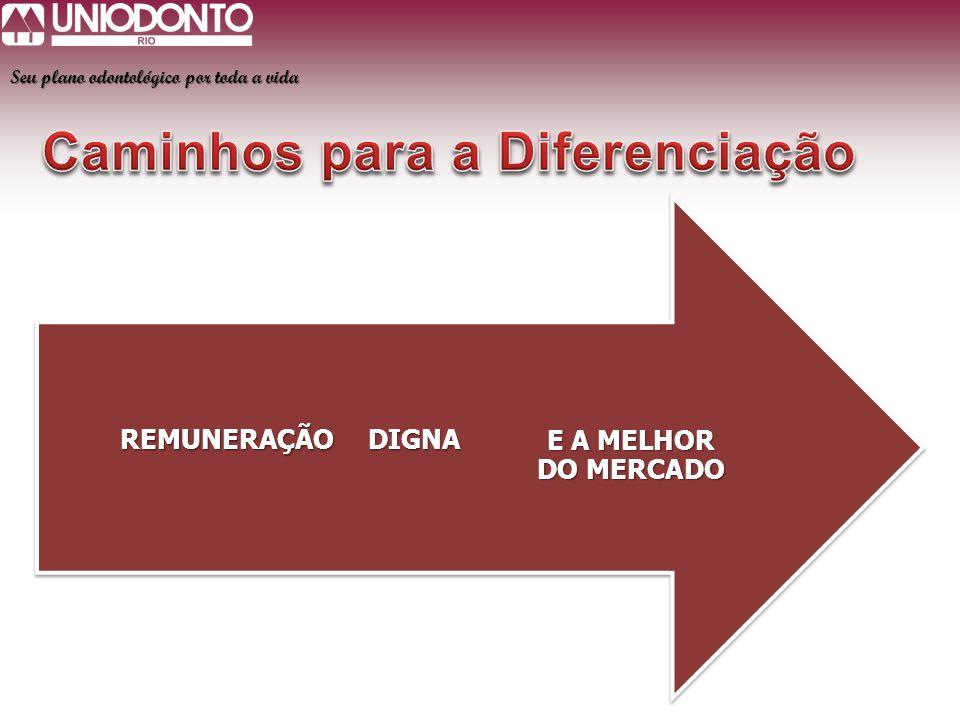 Caminhos para a Diferenciação