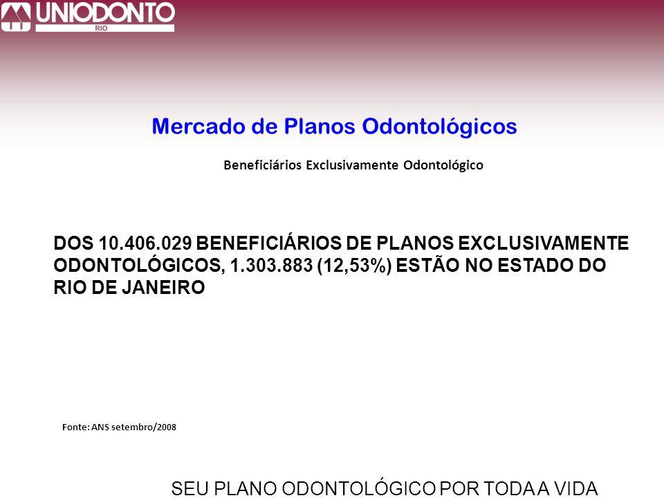 Mercado de Planos Odontológicos