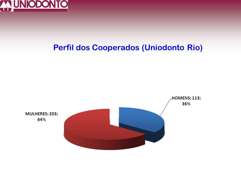 Perfil dos Cooperados (Uniodonto Rio)