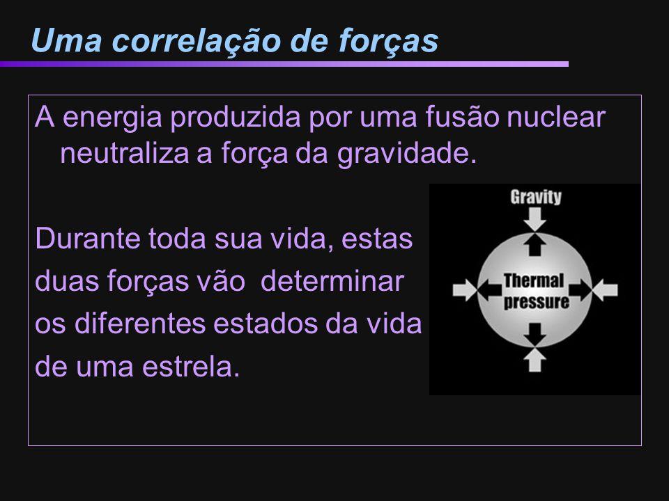 Uma correlação de forças