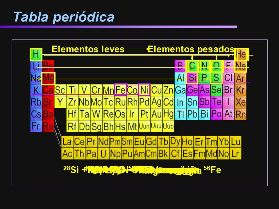 Tabla periódica Elementos leves Elementos pesados 4 (1H) 4He + energia