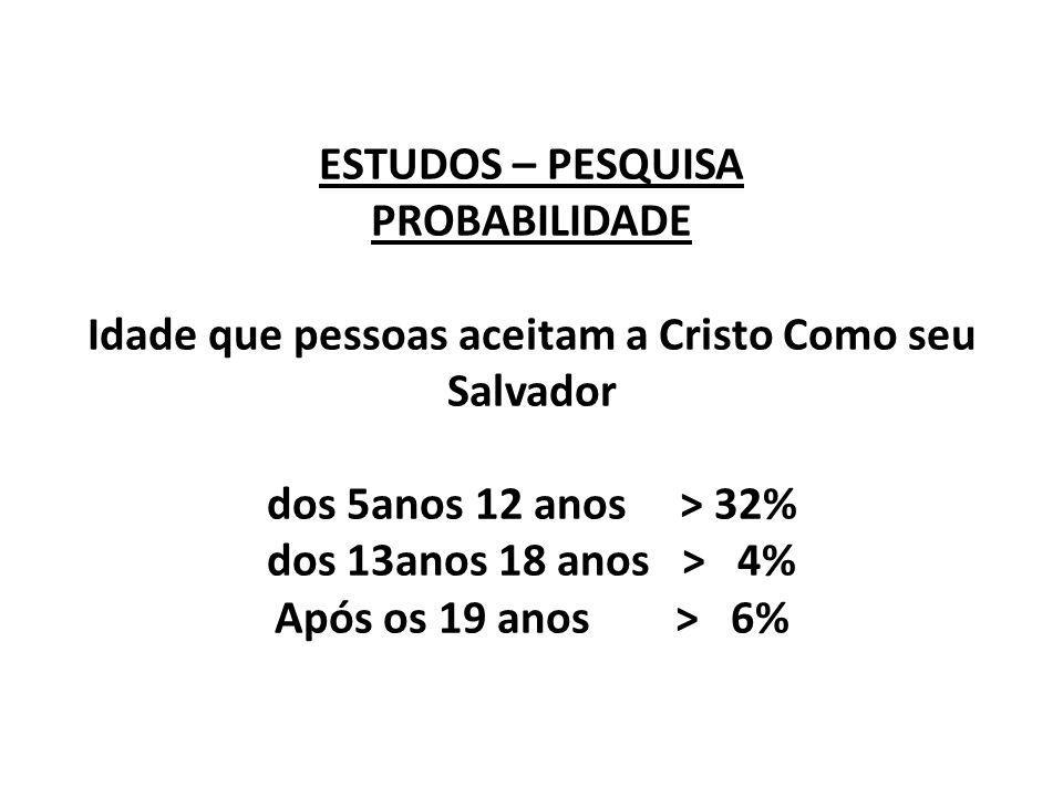ESTUDOS – PESQUISA PROBABILIDADE Idade que pessoas aceitam a Cristo Como seu Salvador dos 5anos 12 anos > 32% dos 13anos 18 anos > 4% Após os 19 anos > 6%