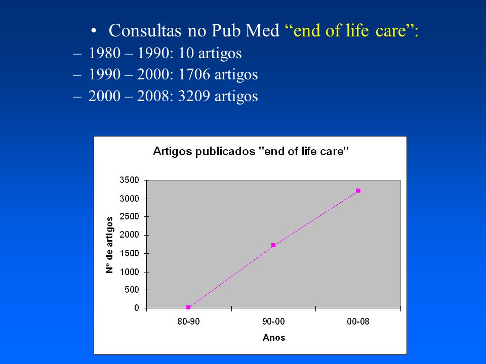 Consultas no Pub Med end of life care :