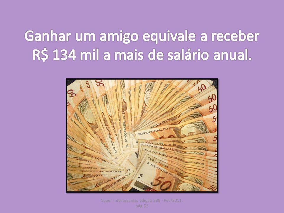 Ganhar um amigo equivale a receber R$ 134 mil a mais de salário anual.