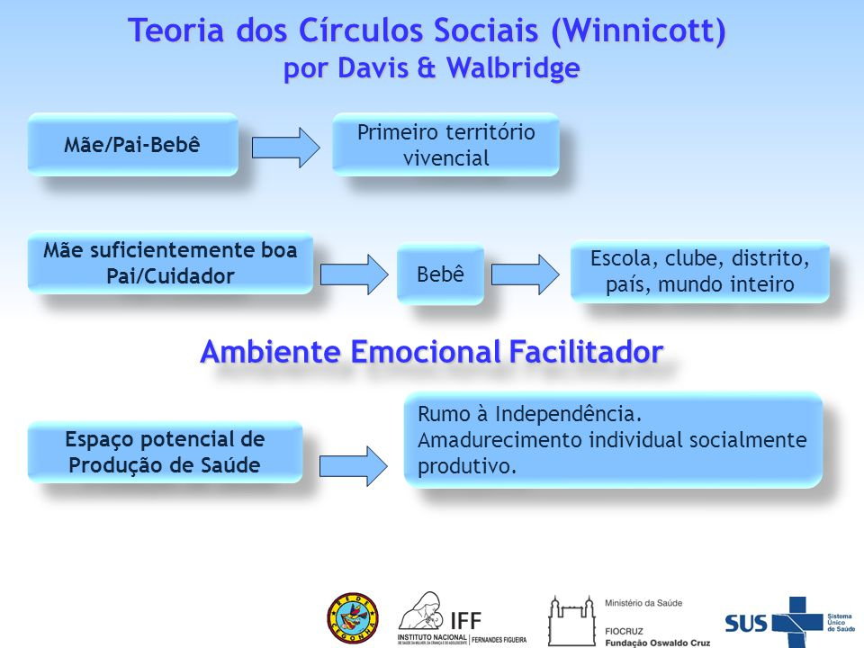 Teoria dos Círculos Sociais (Winnicott)