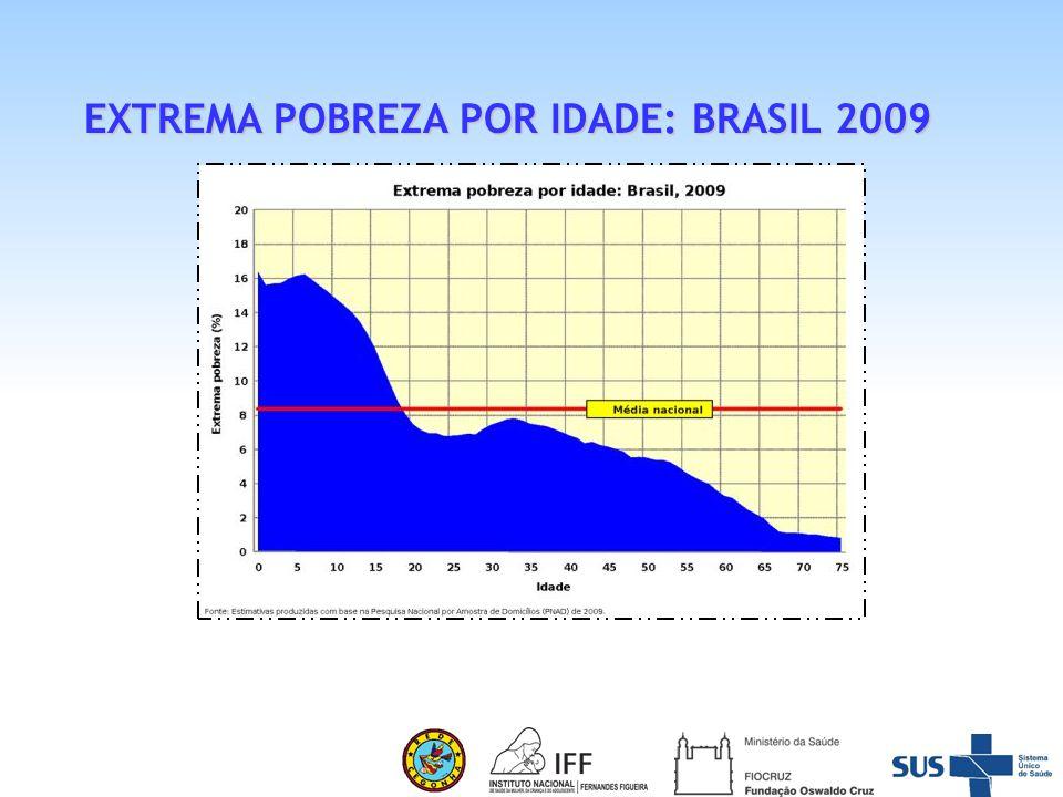 EXTREMA POBREZA POR IDADE: BRASIL 2009