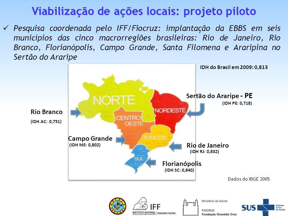 Viabilização de ações locais: projeto piloto