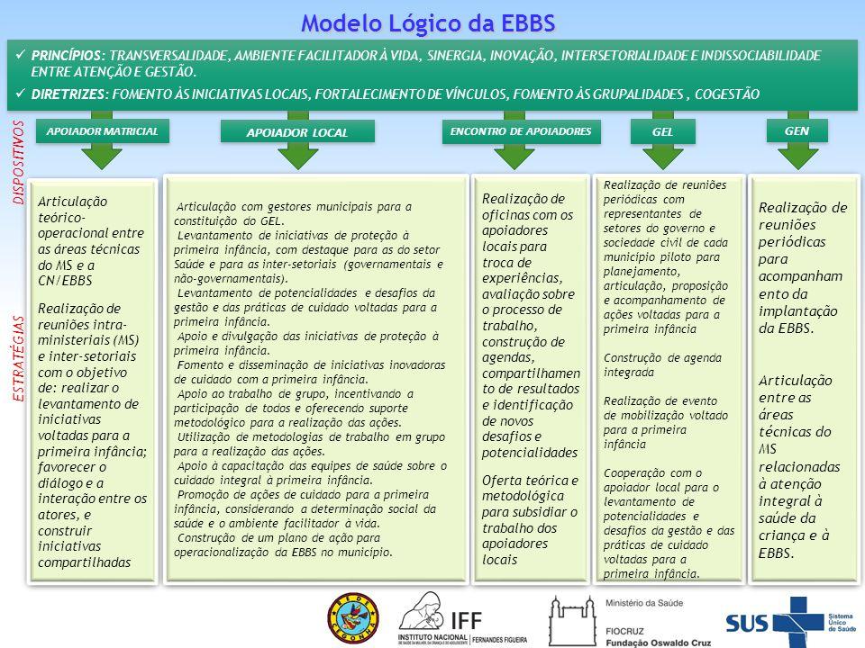 Modelo Lógico da EBBS DISPOSITIVOS