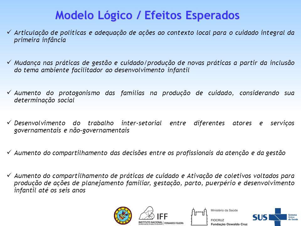Modelo Lógico / Efeitos Esperados